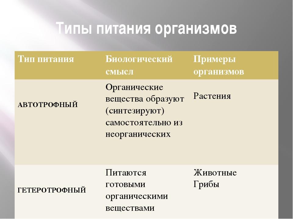Типы питания организмов Тип питания Биологическийсмысл Примеры организмов АВТ...