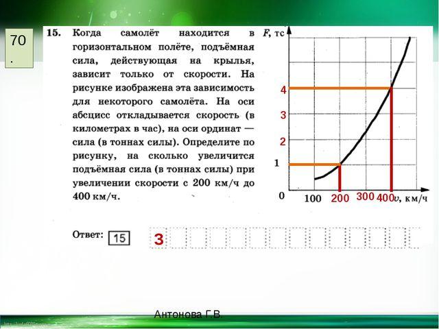 Антонова Г.В. 70. 200 400 300 2 3 4 3 http://linda6035.ucoz.ru/