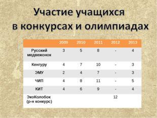 20092010201120122013 Русский медвежонок358-4 Кенгуру4710-3 ЭМУ