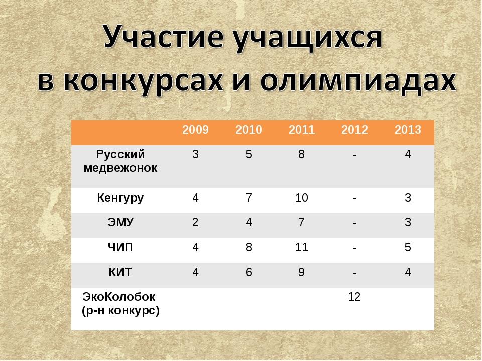 20092010201120122013 Русский медвежонок358-4 Кенгуру4710-3 ЭМУ...