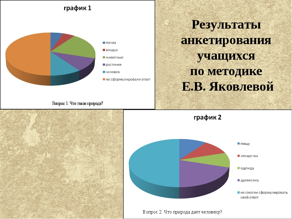 Вопрос 2. Что природа дает человеку? Результаты анкетирования учащихся по мет...