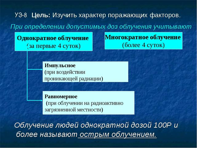 УЭ-8 Цель: Изучить характер поражающих факторов. Облучение людей однократной...