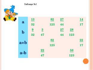 Таблица №1 а13 3282 12527 4414 17 b9 323 4727 4428 123 a+b82 1