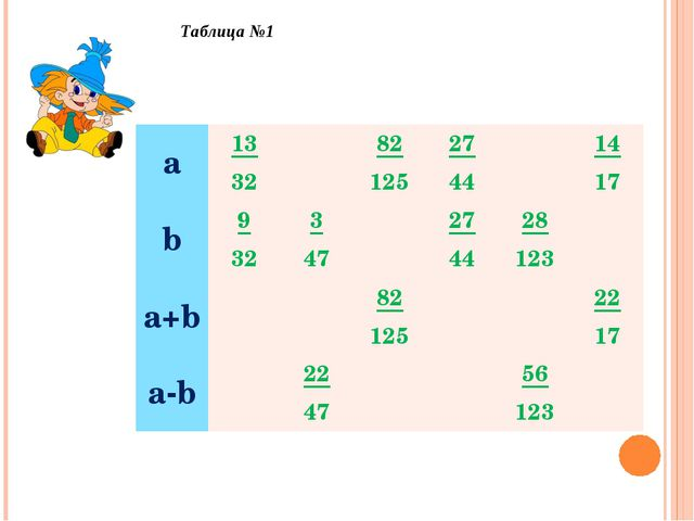 Таблица №1 а13 3282 12527 4414 17 b9 323 4727 4428 123 a+b82 1...