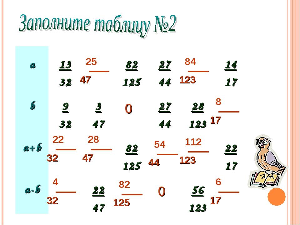 0 0 а 13 32 82 125 27 44  14 17 b 9 32 3 47  27 44 28 123 a+b...