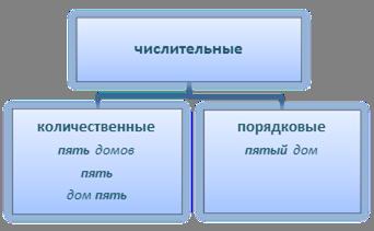 http://static.interneturok.cdnvideo.ru/content/konspekt_image/60293/0e6414e0_0530_0131_65bf_22000a1c9e18.png