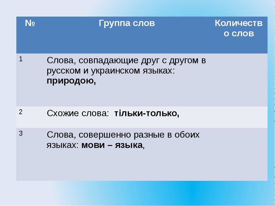 № Группа слов Количество слов 1 Слова, совпадающие друг с другом в русском и...