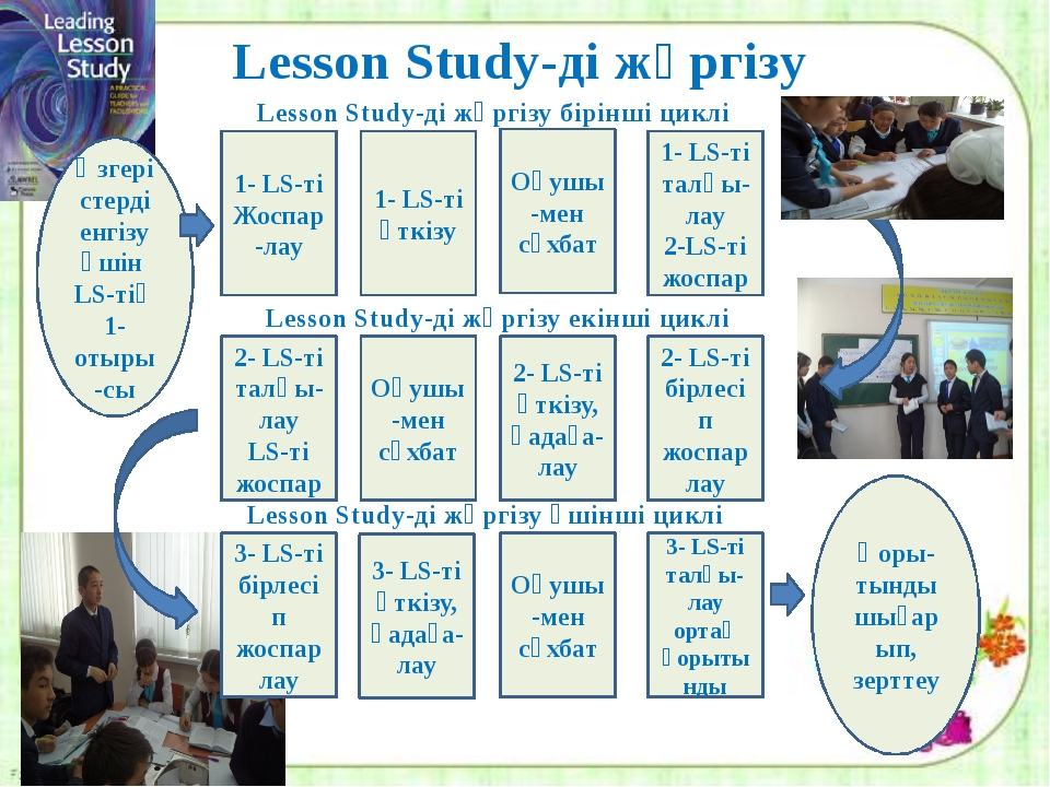 Lesson Study-ді жүргізу 1- LS-ті Жоспар-лау 1- LS-ті өткізу Оқушы-мен сұхбат...