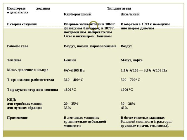 Некоторые сведения о двигателях Тип двигателя Карбюраторный Дизельный Истори...