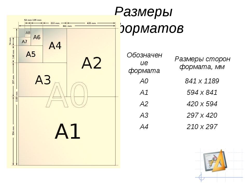 Размеры форматов Обозначение форматаРазмеры сторон формата, мм А0841 х 1189...
