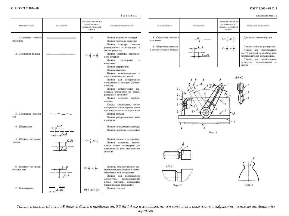 Толщинасплошной линииSдолжна быть в пределах от 0,5 до 1,4 мм в зависимост...