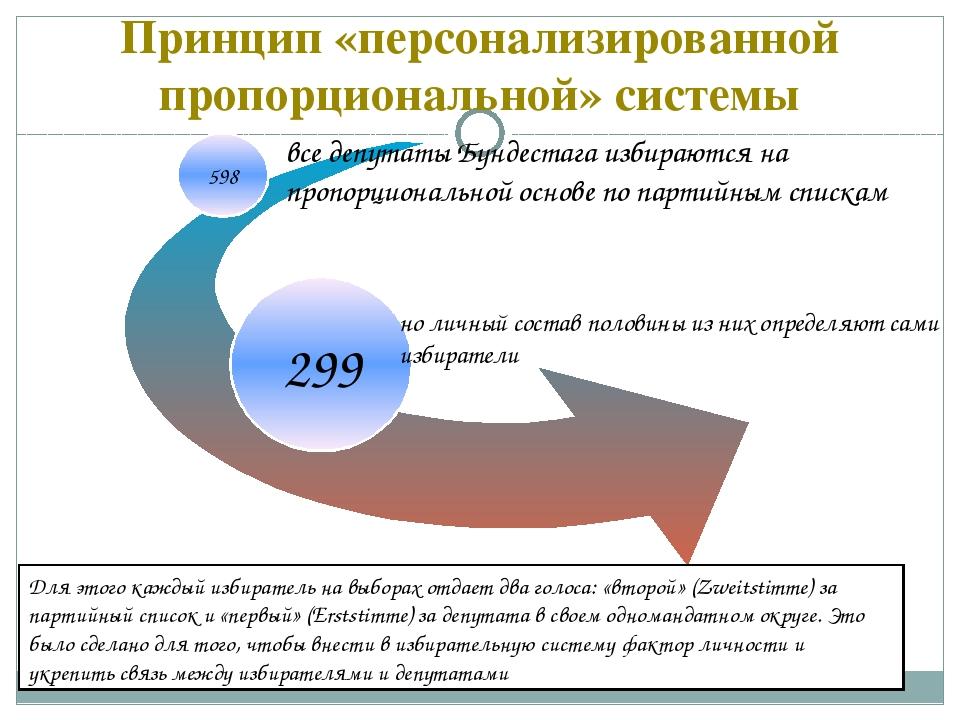 Принцип «персонализированной пропорциональной» системы 598 все депутаты Бунде...