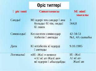 Өріс типтері Өріс типіСипаттамасыМәнінің мысалы Сандық Мәндері тек сандар