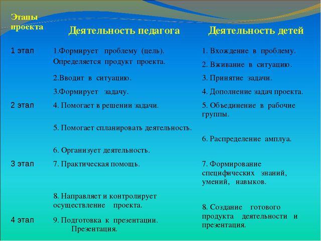 Этапы проекта Деятельность педагога Деятельность детей 1 этап1.Формирует п...
