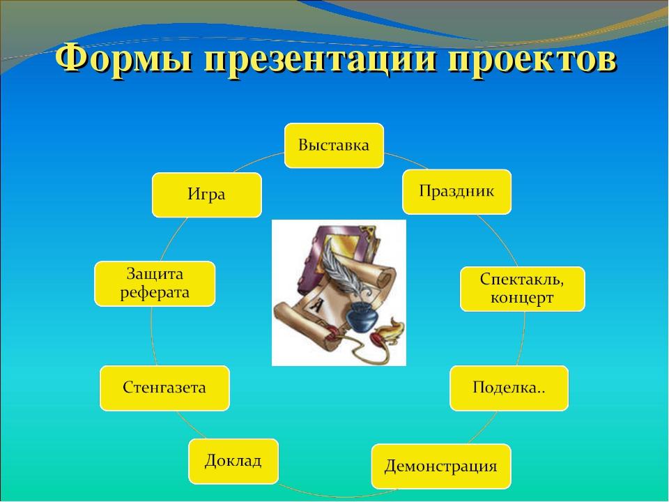 Формы презентации проектов