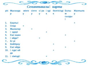 Семантикалық карта р/с Мысалдар жіктеу  сілтеу сұрау өздік белгісізді