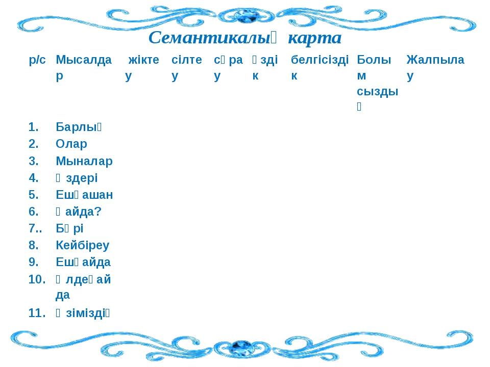 Семантикалық карта р/с Мысалдар жіктеу  сілтеу сұрау өздік белгісізді...