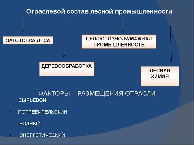 Отраслевой состав лесной промышленности ЗАГОТОВКА ЛЕСА ДЕРЕВООБРАБОТКА ЦЕЛЛЮЛ...