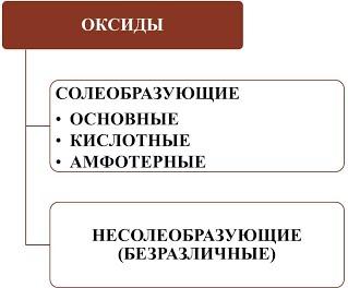 https://sites.google.com/site/himulacom/_/rsrc/1422024199912/zvonok-na-urok/8-klass/urok-no33-oksidy-klassifikacia-nomenklatura-svojstva-oksidov-polucenie-primenenie/%D0%A0%D0%B8%D1%81%D1%83%D0%BD%D0%BE%D0%BA1.jpg?height=264&width=320