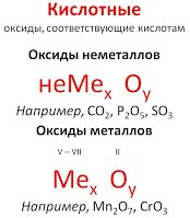 https://sites.google.com/site/himulacom/_/rsrc/1315460339005/zvonok-na-urok/8-klass/urok-no33-oksidy-klassifikacia-nomenklatura-svojstva-oksidov-polucenie-primenenie/2.jpg?height=200&width=174