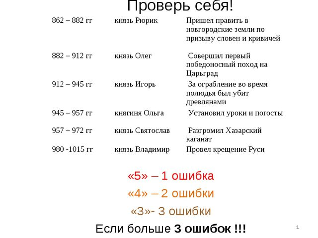 Проверь себя! * «5» – 1 ошибка «4» – 2 ошибки «3»- 3 ошибки Если больше 3 оши...