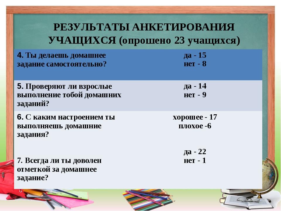 РЕЗУЛЬТАТЫ АНКЕТИРОВАНИЯ УЧАЩИХСЯ (опрошено 23 учащихся) 4. Ты делаешь домаш...