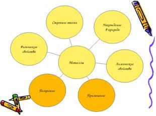Металлы Строение атома Нахождение в природе Химические свойства Применение По