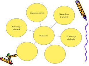 Металлы Строение атома Нахождение в природе Химические свойства Физические св