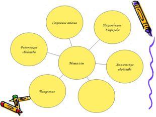 Металлы Строение атома Нахождение в природе Химические свойства Получение Физ