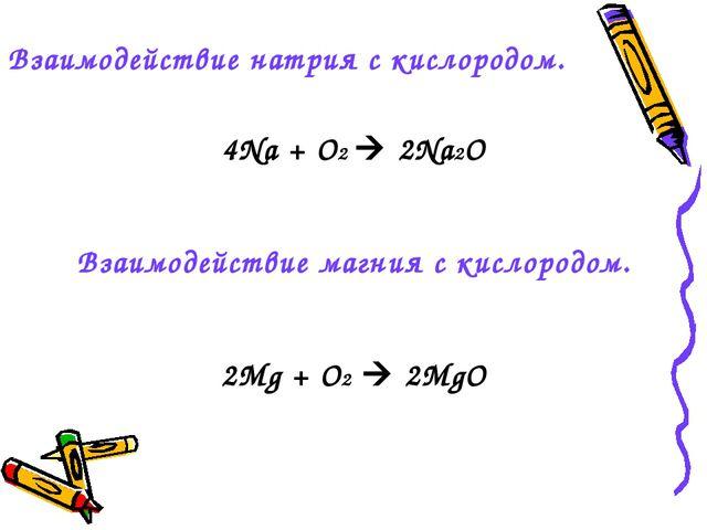 Взаимодействие натрия с кислородом. 4Na + O2  2Na2O Взаимодействие магния с...