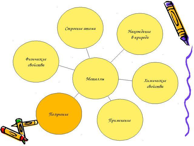Металлы Строение атома Нахождение в природе Химические свойства Применение По...