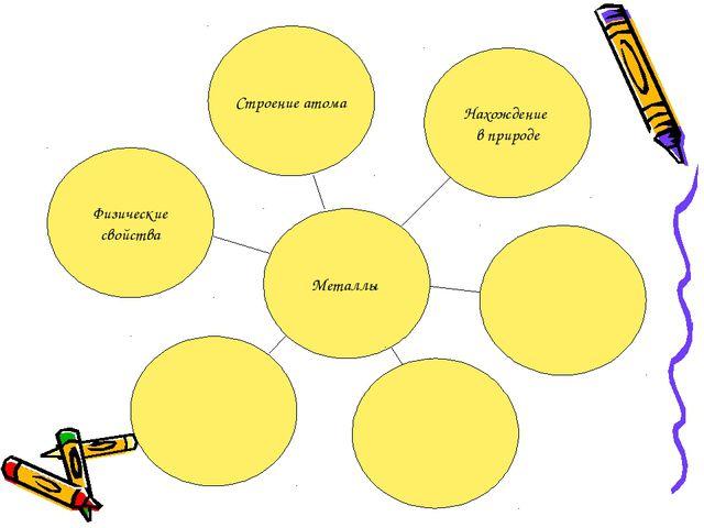 Металлы Строение атома Нахождение в природе Физические свойства