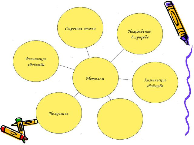 Металлы Строение атома Нахождение в природе Химические свойства Получение Физ...