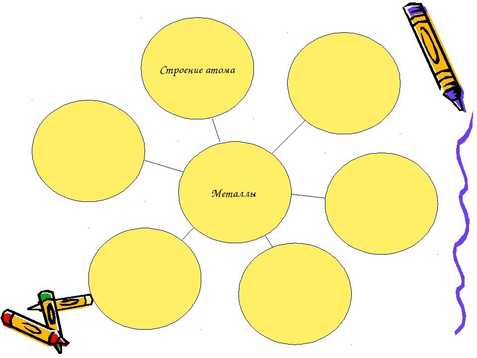 Металлы Строение атома