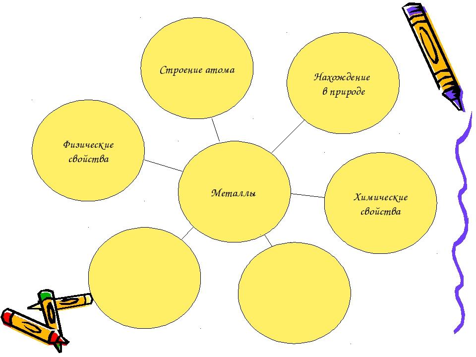 Металлы Строение атома Нахождение в природе Химические свойства Физические св...