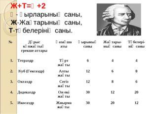 Ж+Т=Қ+2 Қ- қырларының саны, Ж-Жақтарының саны, Т-төбелерінің саны. №Дұрыс к