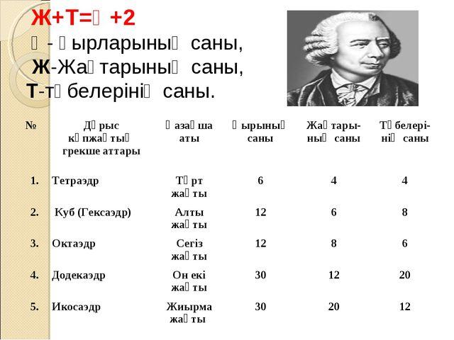 Ж+Т=Қ+2 Қ- қырларының саны, Ж-Жақтарының саны, Т-төбелерінің саны. №Дұрыс к...