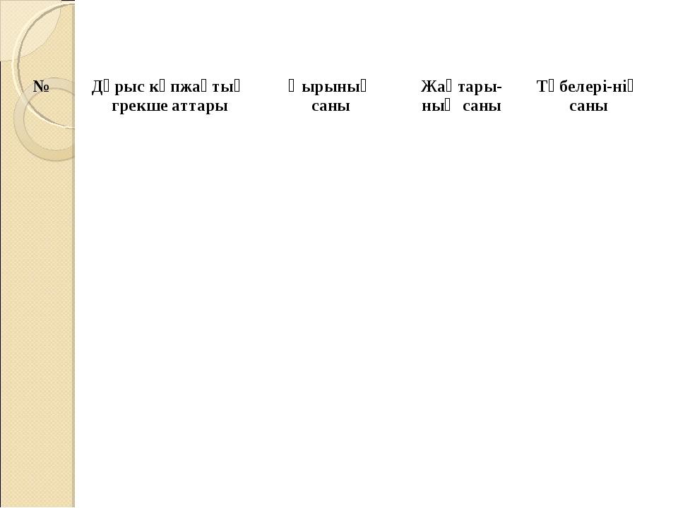 №Дұрыс көпжақтың грекше аттарыҚырының саныЖақтары-ның саныТөбелері-нің с...