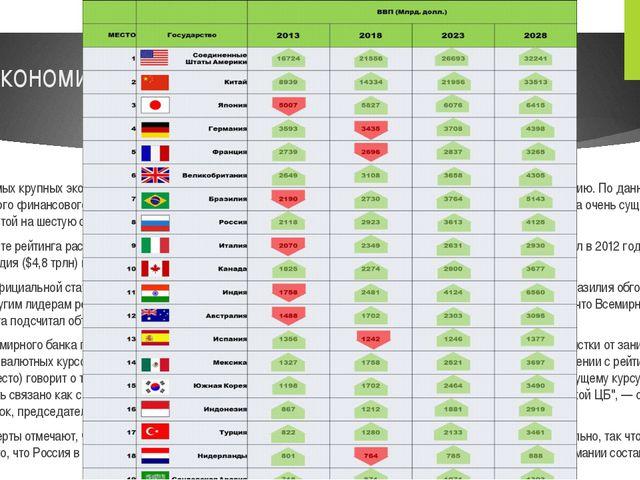Экономическое развитие стран В рейтинге самых крупных экономик мира Россия за...