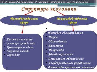 Структура экономики Производственная сфера Непроизводственная сфера Промышлен