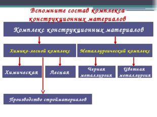 Комплекс конструкционных материалов Химико-лесной комплекс Металлургический к