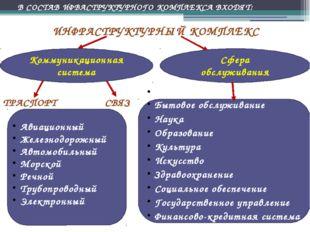 ИНФРАСТРУКТУРНЫЙ КОМПЛЕКС Коммуникационная система Сфера обслуживания ТРАСПОР