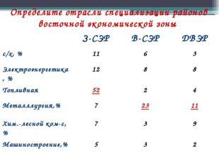 Определите отрасли специализации районов восточной экономической зоны З-СЭР В