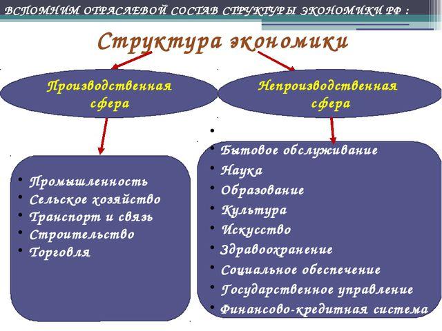 Структура экономики Производственная сфера Непроизводственная сфера Промышлен...
