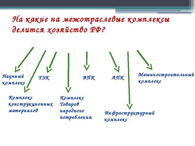 На какие на межотраслевые комплексы делится хозяйство РФ? ТЭК Комплекс констр...
