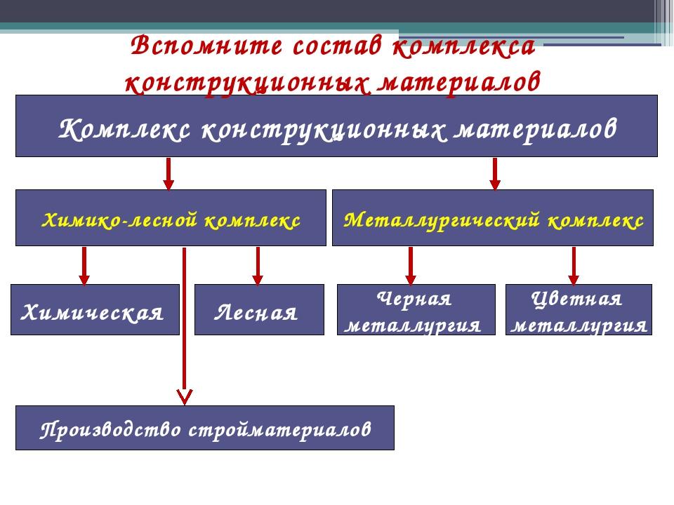 Комплекс конструкционных материалов Химико-лесной комплекс Металлургический к...
