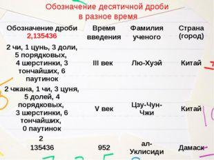 Обозначение десятичной дроби в разное время Обозначение дроби2,135436 Время в