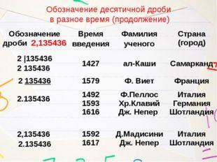 Обозначение десятичной дроби в разное время (продолжение) Обозначение дроби2,