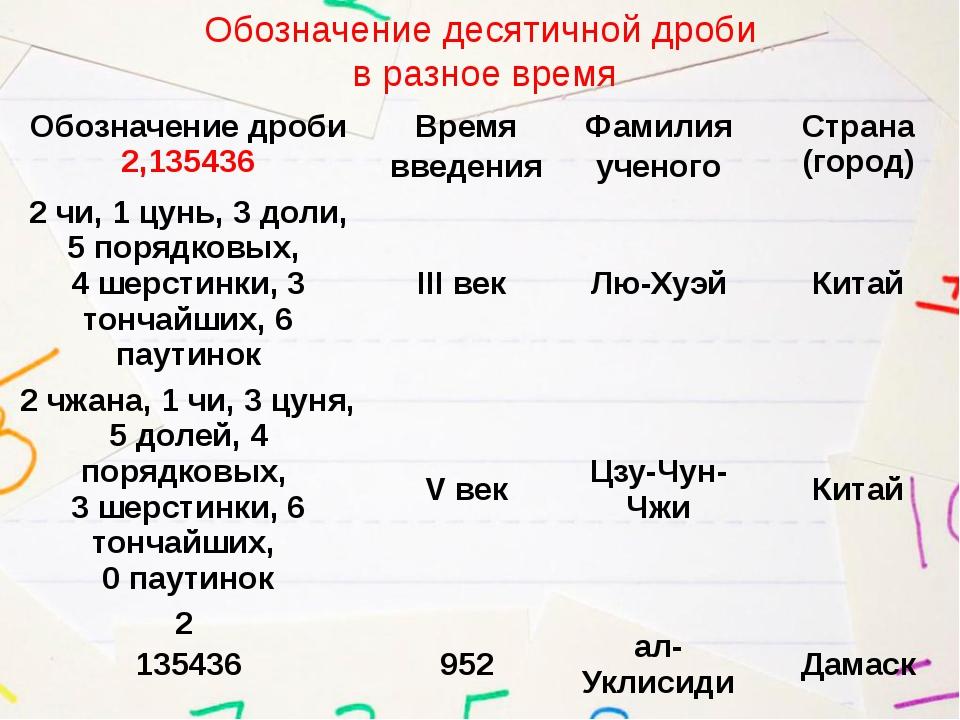 Обозначение десятичной дроби в разное время Обозначение дроби2,135436 Время в...