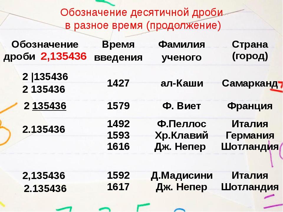 Обозначение десятичной дроби в разное время (продолжение) Обозначение дроби2,...